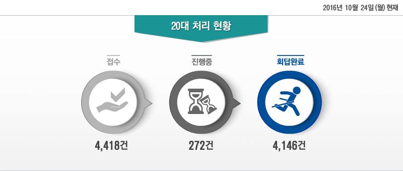 2016년 10월 24일 (월) 현재 20대 처리 현황 - 접수:4,418건, 진행중:272건, 회답완료:4,146건