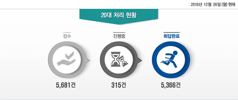 2016년 12월 26일 (월) 현재 20대 처리 현황 - 접수:5,681건, 진행중:315건, 회답완료:5,366건