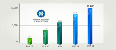 NARS Celebrates hitting 10,000 Requests under the 20th National Assembly