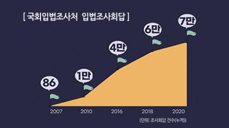 국회입법조사처, 입법조사회답 7만 건 돌파 사진
