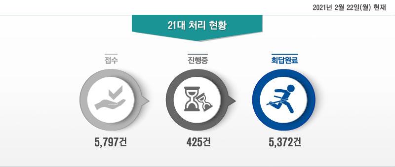 2021년 2월 22일(월) 현재 21대 처리 현황 - 접수: 5,797건, 진행중: 425건, 회답완료: 5,372건